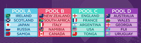 Rugby World Cup Pools